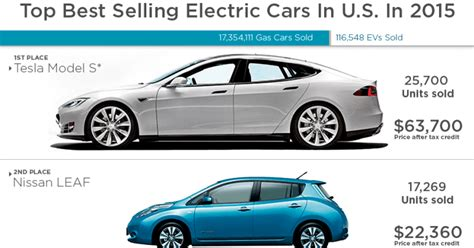 Best All Electric Cars 2016 by Top 25 Best Selling Electric Cars In U S In 2015