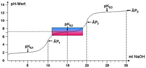 potentiometrische titration von glycin mit starker base