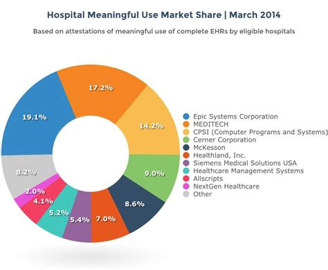 Top 10 Rankings of EHR Market Share Put Epic First as ...