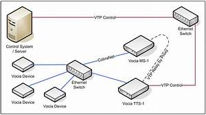 Vocia Text Protocol  Vtp  For Fids And The Tts-1