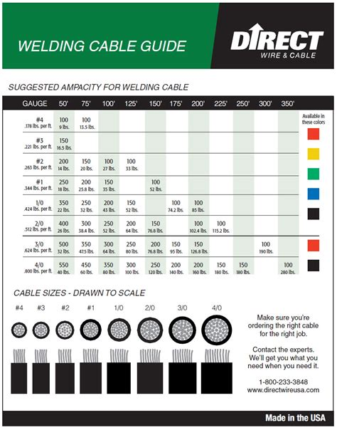 wire size chart welding wire size chart mechanic s corner pinterest welding wire and welding cable
