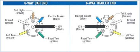 Ttnt Trailer Plug Wiring Guide