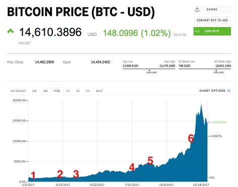 Bitcoin gains more mainstream awareness, and increased demand leads to a massive price spike from under $1,000 to around $20,000. Bitcoin price in 2017 review - Business Insider