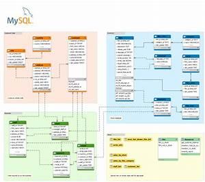 Mysql U2019s Sakila Database Er  Erm  Model  U2013 V