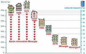 Calcul Consommation énergétique : situer sa consommation de chauffage energie ~ Premium-room.com Idées de Décoration