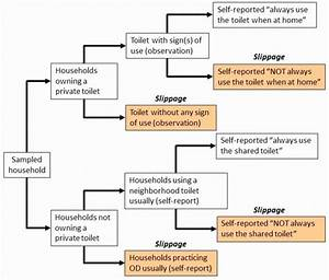 Science Report Template Ks2 Unique Data Flow Diagram Tool