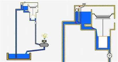 Energy Pump Water Gravity Hydraulic Ram Project