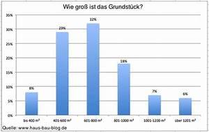 Durchschnittliche Baukosten Einfamilienhaus : trends statistik im hausbau so bauen deutsche bauherren ihr haus hausbau blog ~ Markanthonyermac.com Haus und Dekorationen