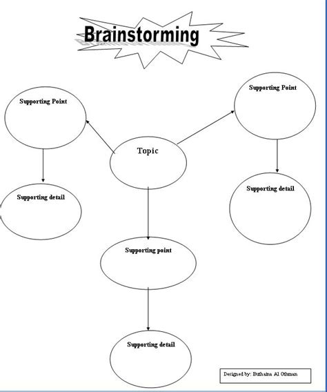 brainstorming template brainstorming template