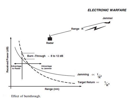 Electronic Countermeasure (ECM) – Aircraft 101
