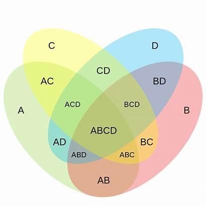 Venn Diagram Four Ellipse Circle Template Templates