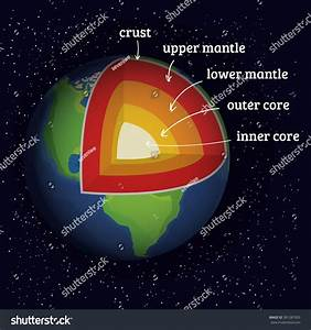 Earth Structure. Earth Core. Earth Crust. Earth Upper ...