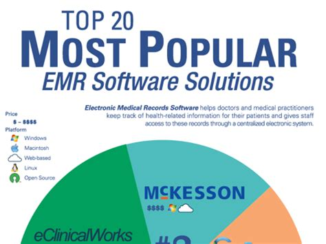 The Top 20 Most Popular Emr Software Solutions  Capterra. Liposuction In Orlando Comcast Springfield Vt. Remote Control Computer Free. Best Online Presentation Mailing List Brokers. Texas Homeowners Insurance Comparison. Interview Questions For Ceo Position. Miles Per Gallon Mazda 3 Wisconsin Online Mba. Which Cable Company Services My Area. Where Can I Sell My Products Online