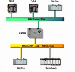 Access Data From Dh  Using Allen Bradley Plc 5   Control Logix