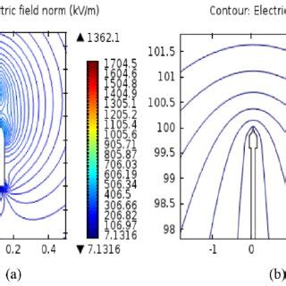 Diagram Of A Lightning Rod by Simple Lightning Rod A Electric Field Distribution And