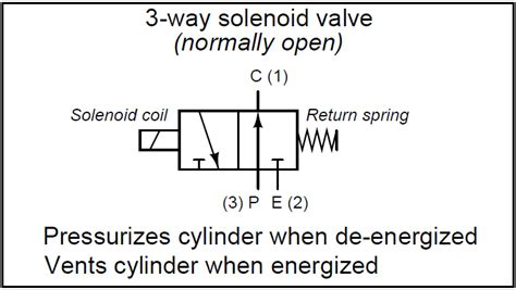 3 Way Valve Diagram by What Is A 3 Way Solenoid Valve Instrumentation Tools