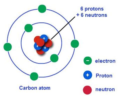 1000+ images about Bohr Model Project Ideas on Pinterest