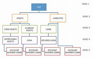 Chart Of Accounts Hierarchy Ragged Skipped Oracle Bi