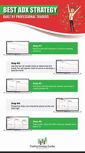 Best Adx Strategy Built By Professional Traders