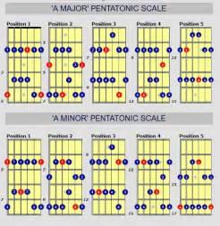 Major and Minor Pentatonic Guitar Scales