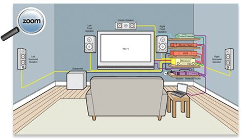 Wiring Home Theatre Diagram by Home Theater Wiring Diagram On Home Theater Buying Guide