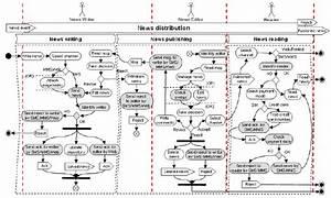 Activity And Swimlanes Diagrams For News Distribution