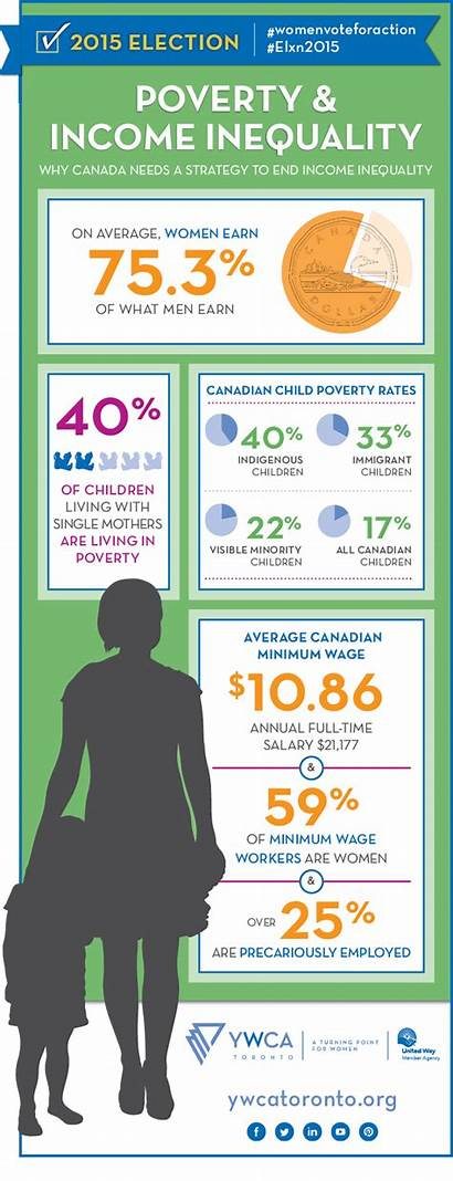 Income Equality Poverty Toronto Inequality Infographic Matters