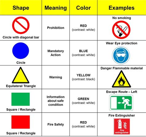what color are guide signs what are the different shapes and colors used for safety
