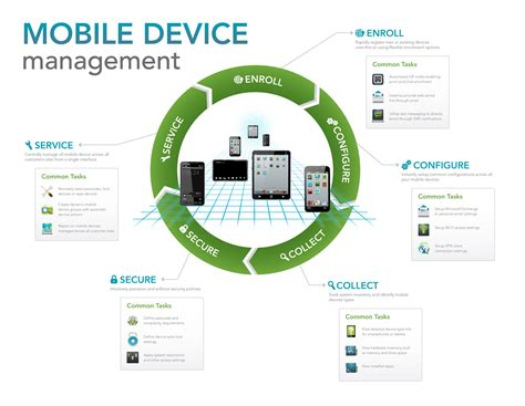 mobile device management opens  numerous business