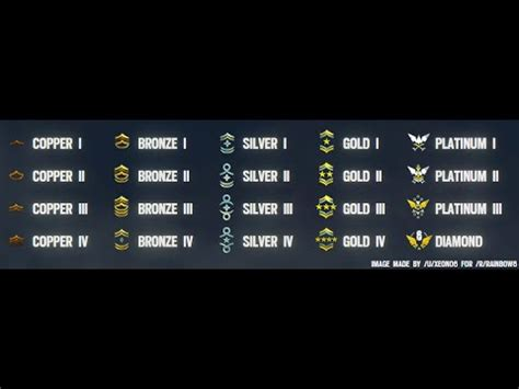 siege means tom clancy 39 s rainbow six siege ranking system explained