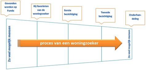 Huis Kopen Op Veiling by Traprenovatie Prijzen Ontdek De Kosten In Onze Prijslijst