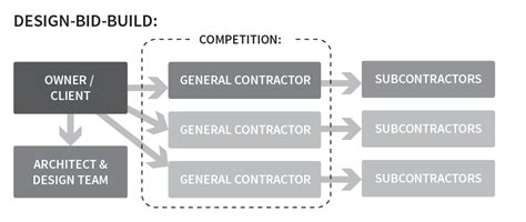 design bid build pros cons of design bid build vs construction manager at