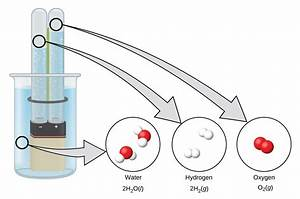 Diagram For Hydrogen Gas : 18 5 occurrence preparation and compounds of hydrogen ~ A.2002-acura-tl-radio.info Haus und Dekorationen