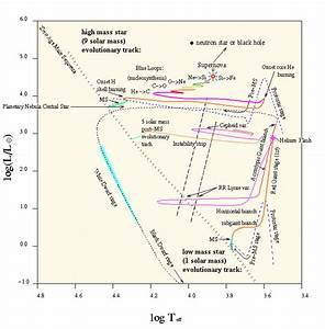 Evolutionary Tracks For Low And High Mass Stars