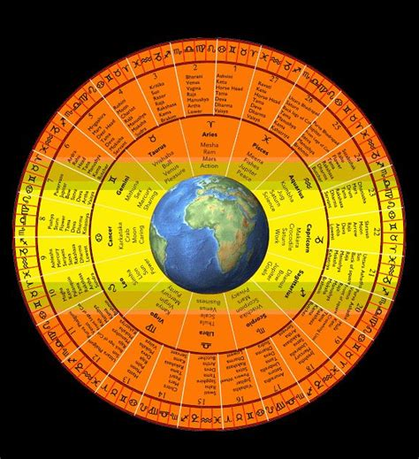 india vedic zodiac astrology images  pinterest vedic astrology zodiac mind