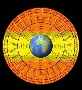 25+ best ideas about Vedic astrology on Pinterest | Taurus ...