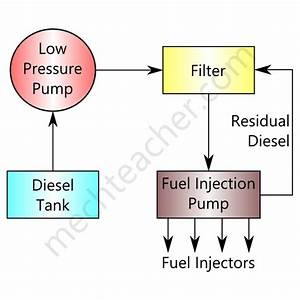 Diesel Engine Fuel System Diagram
