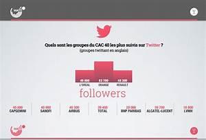 Concurrents En Anglais : les groupes du cac 40 peinent avec l 39 anglais sur twitter et facebook challenges ~ Medecine-chirurgie-esthetiques.com Avis de Voitures