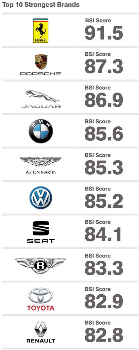 tesla mercedes benz bmw worlds  valuable car brands wheels