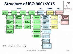 image result for iso 9001 2015 context example iso 9001 With difference between document and record iso 9001 2015