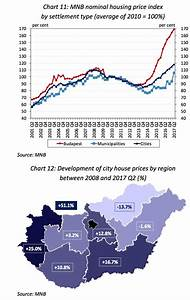 Housing prices rising steadily in Budapest – Citizenship ...