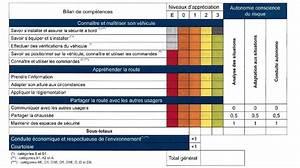 Faute Eliminatoire Mais Permis Obtenu : notation du permis de conduire fonctionnement ornikar ~ Medecine-chirurgie-esthetiques.com Avis de Voitures