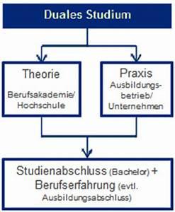 Duales Studium Eventmanagement : duales studium eventmanagement alle infos ~ Kayakingforconservation.com Haus und Dekorationen