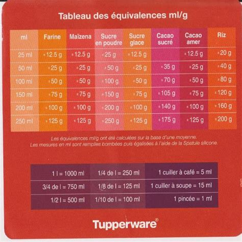 equivalence en cuisine tableau de conversion perrine tup 39 59
