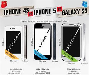 iPhone 5 vs Samsung Galaxy S3 vs iPhone 4S - Data Speed Test