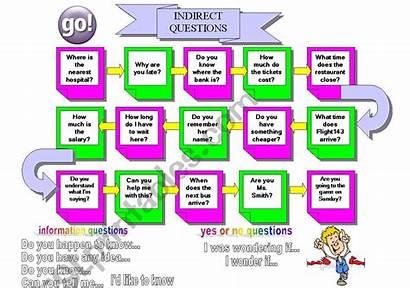 Board Questions Printable Indirect Worksheet Games Esl
