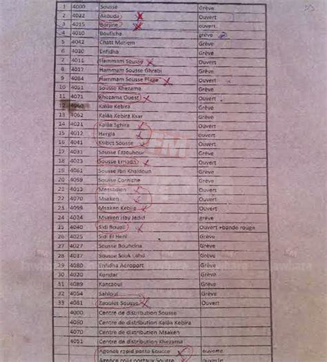 liste des bureaux de poste sousse la liste des bureaux de poste ouverts