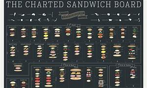 Pop Chart Lab Poster Details 90 Sandwiches From Around The Globe