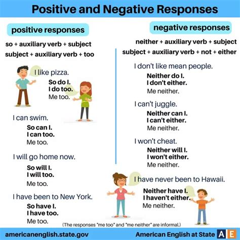 Positive And Negative Response In English  Vocabulary Home