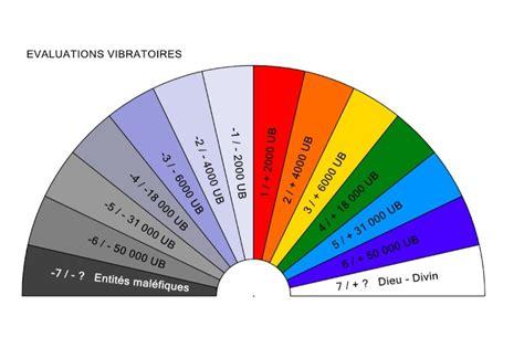 cadrans des couleurs en radiesth 233 sie reiki
